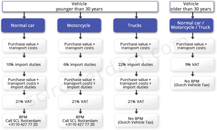 Overview of taxes and duties when importing a car into The Netherlands